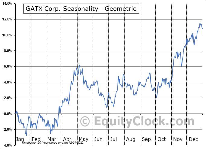 GATX Corp. (NYSE:GATX) Seasonality