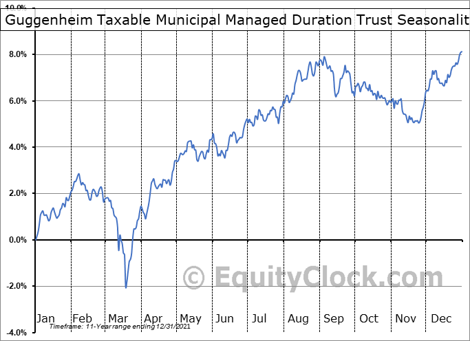 Guggenheim Taxable Municipal Managed Duration Trust (NYSE:GBAB) Seasonality