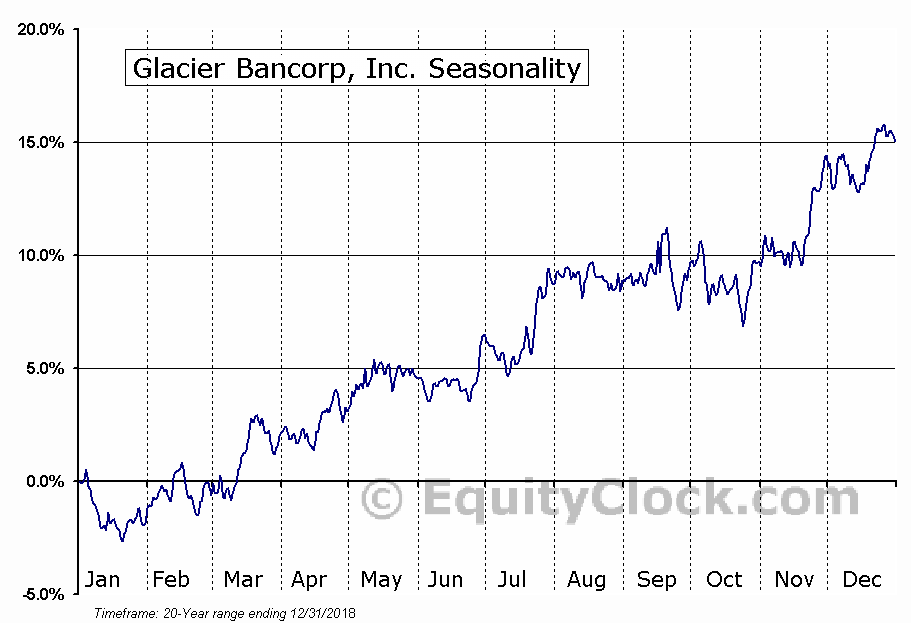 Glacier Bancorp, Inc. Seasonal Chart