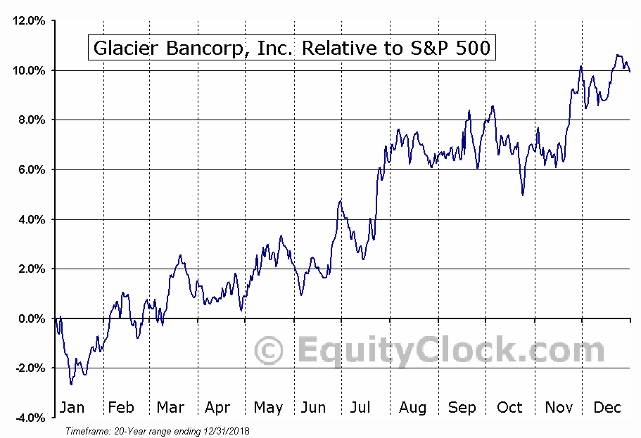 GBCI Relative to the S&P 500