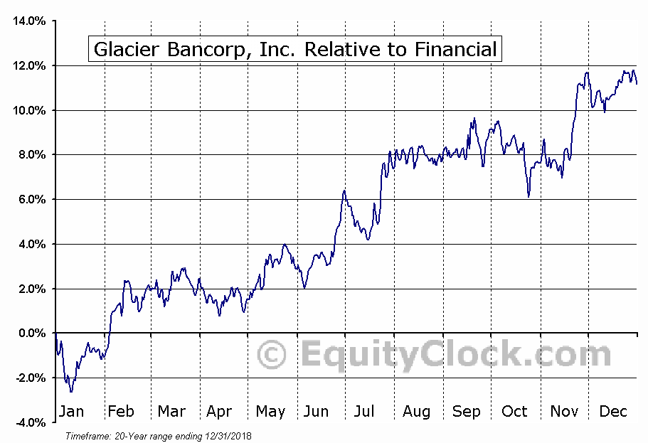 GBCI Relative to the Sector