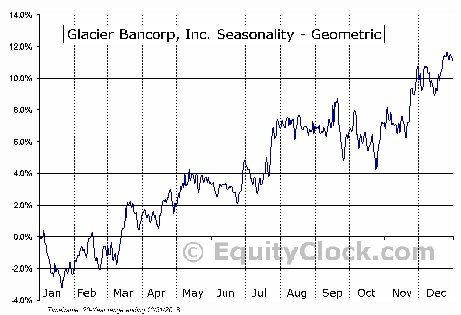 Glacier Bancorp, Inc. (NASD:GBCI) Seasonality