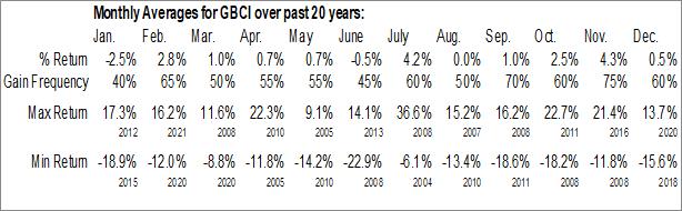 Monthly Seasonal Glacier Bancorp, Inc. (NASD:GBCI)