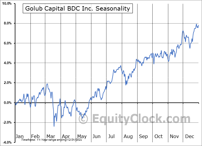 Golub Capital BDC, Inc. Seasonal Chart