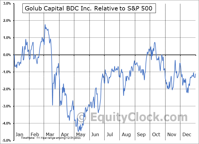 GBDC Relative to the S&P 500