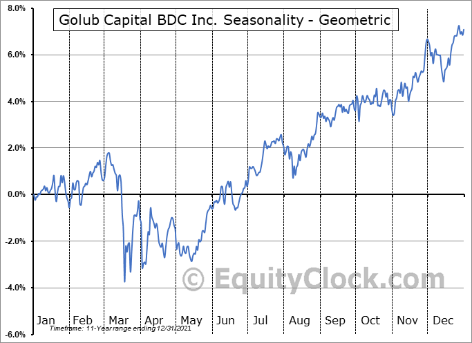 Golub Capital BDC Inc. (NASD:GBDC) Seasonality