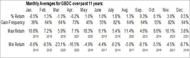 Monthly Seasonal Golub Capital BDC Inc. (NASD:GBDC)