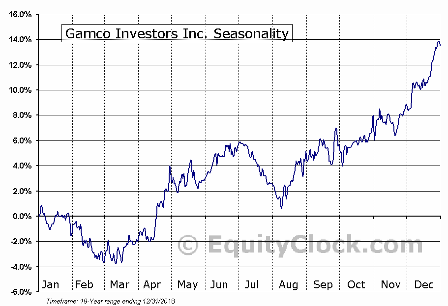 Gamco Investors Inc. (NYSE:GBL) Seasonality