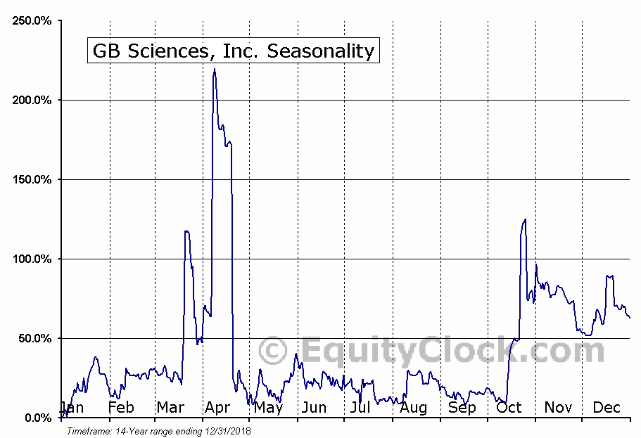 GB Sciences, Inc. (OTCMKT:GBLX) Seasonality