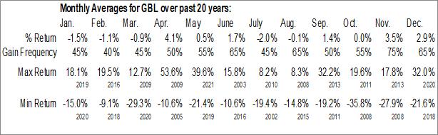 Monthly Seasonal Gamco Investors Inc. (NYSE:GBL)