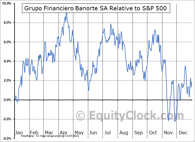GBOOY Relative to the S&P 500