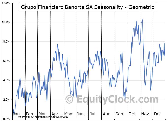 Grupo Financiero Banorte SA (OTCMKT:GBOOY) Seasonality