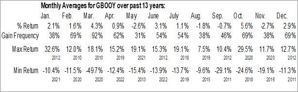 Monthly Seasonal Grupo Financiero Banorte SA (OTCMKT:GBOOY)