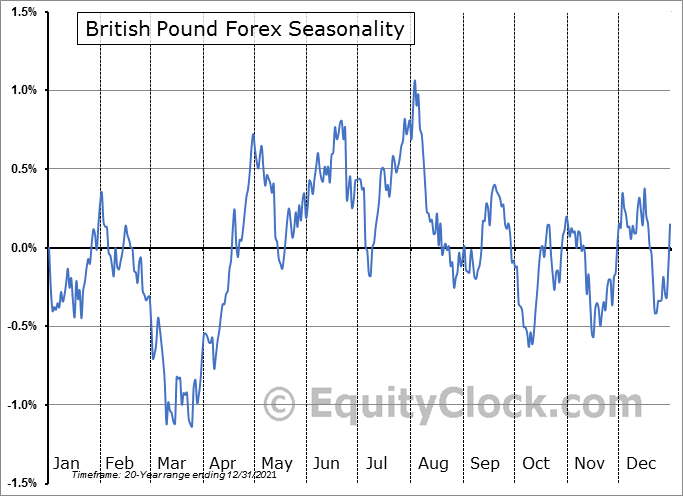 British Pound Forex (GBP) Seasonality