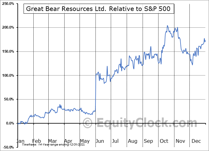 GBR.V Relative to the S&P 500