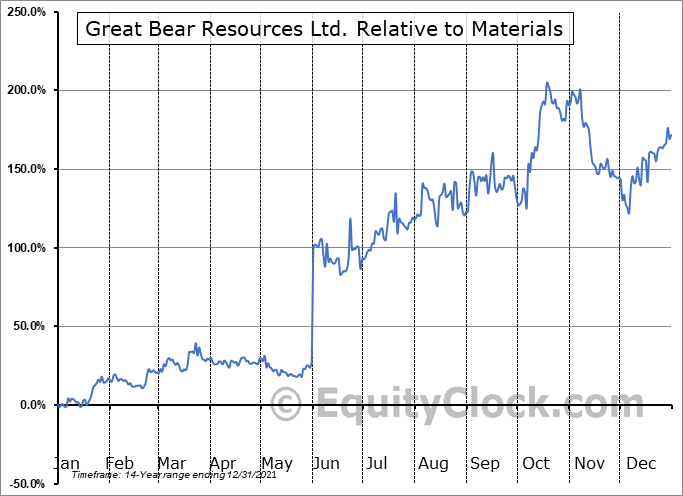 GBR.V Relative to the Sector