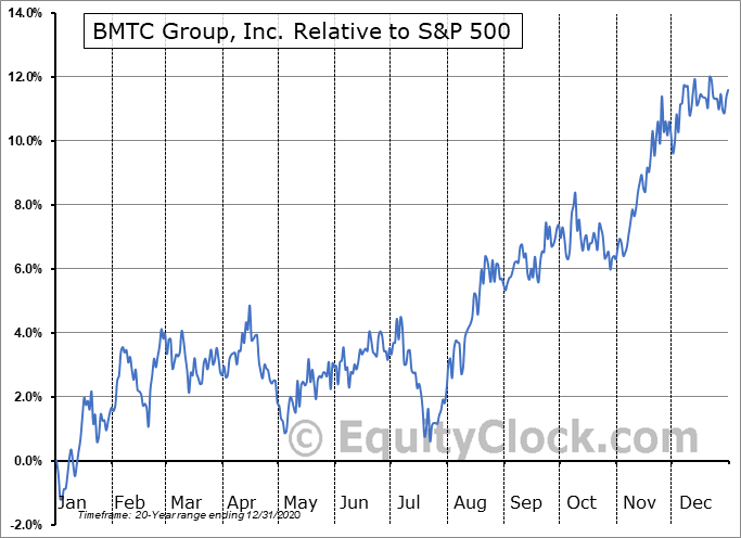 GBT.TO Relative to the S&P 500