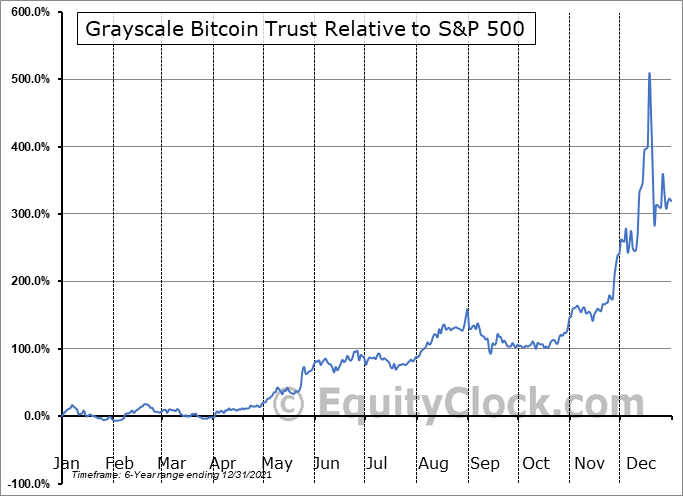 GBTC Relative to the S&P 500