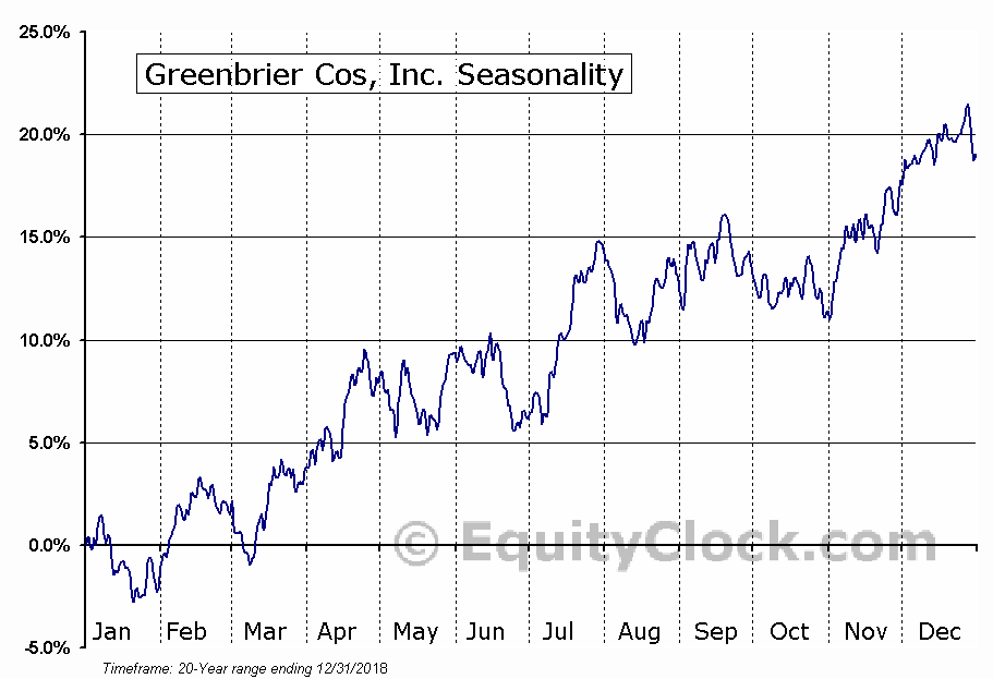 Greenbrier Cos, Inc. (NYSE:GBX) Seasonal Chart