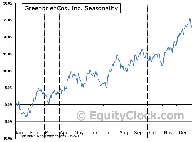 Greenbrier Companies, Inc. (The) Seasonal Chart