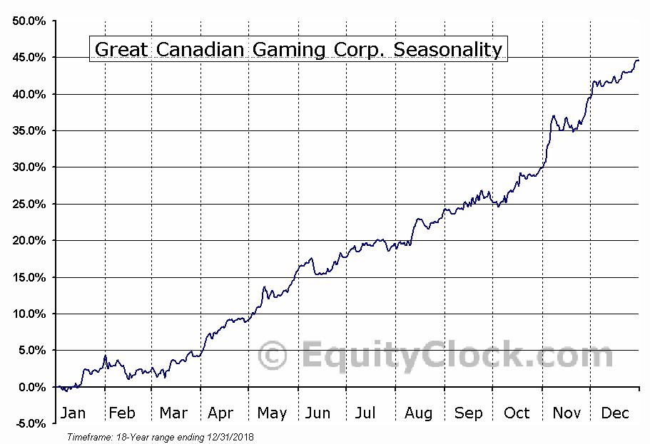 Great Canadian Gaming Corporation (TSE:GC) Seasonal Chart