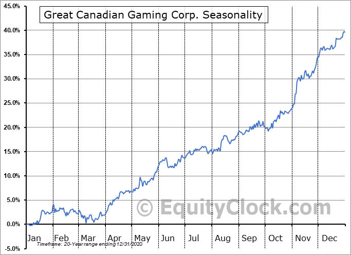 Great Canadian Gaming Corp. (TSE:GC.TO) Seasonality