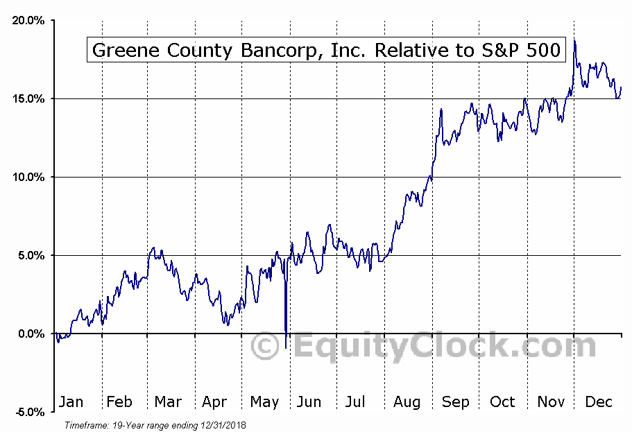 GCBC Relative to the S&P 500