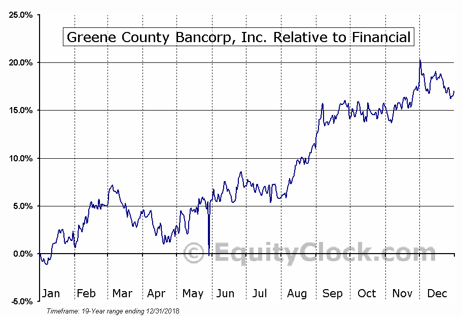 GCBC Relative to the Sector