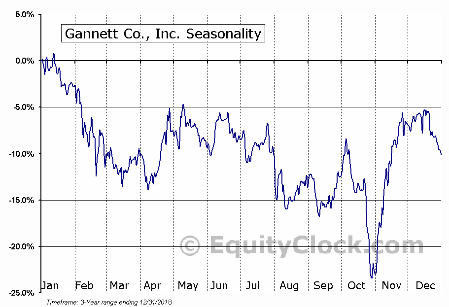 TEGNA Inc. Seasonal Chart