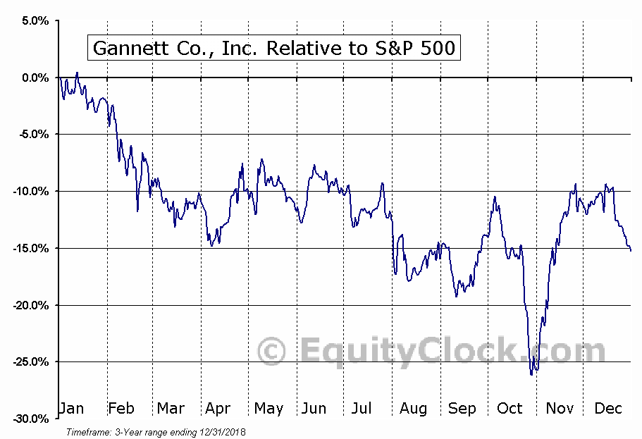 GCI Relative to the S&P 500
