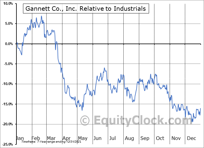GCI Relative to the Sector