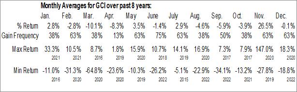 Monthly Seasonal Gannett Co., Inc. (NYSE:GCI)