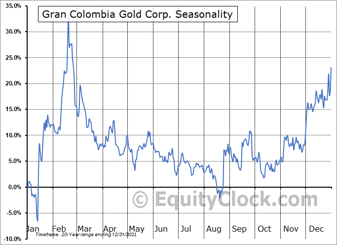Gran Colombia Gold Corp. (TSE:GCM.TO) Seasonality