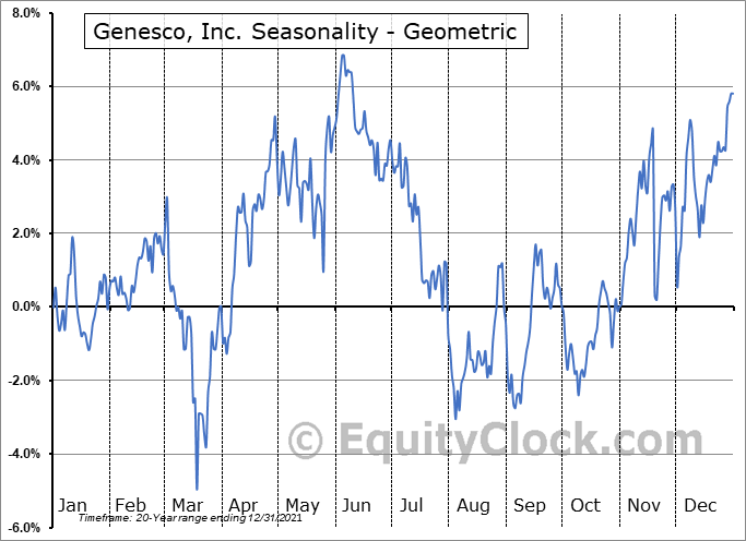 Genesco, Inc. (NYSE:GCO) Seasonality