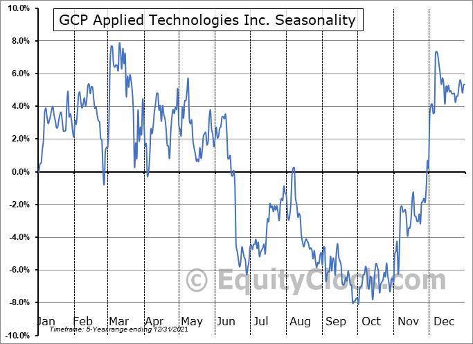 GCP Applied Technologies Inc. Seasonal Chart