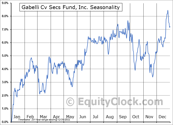 Gabelli Cv Secs Fund, Inc. (NYSE:GCV) Seasonality