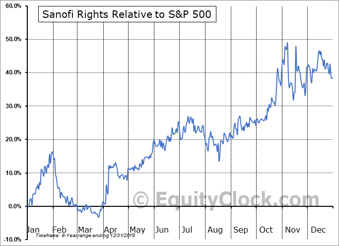 GCVRZ Relative to the S&P 500