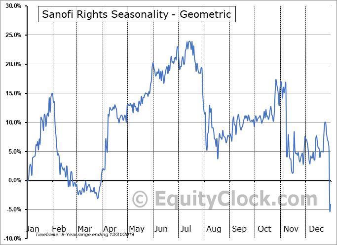 Sanofi Rights (NASD:GCVRZ) Seasonality