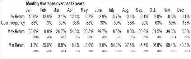 Monthly Seasonal Sanofi Rights (NASD:GCVRZ)