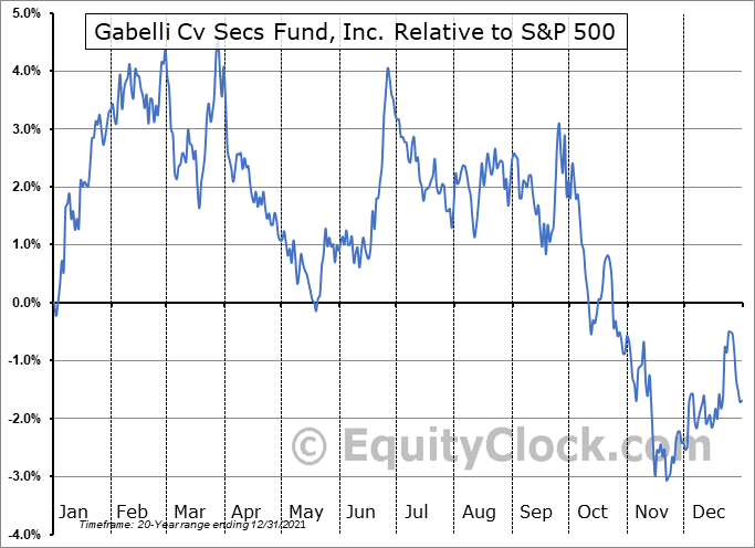GCV Relative to the S&P 500