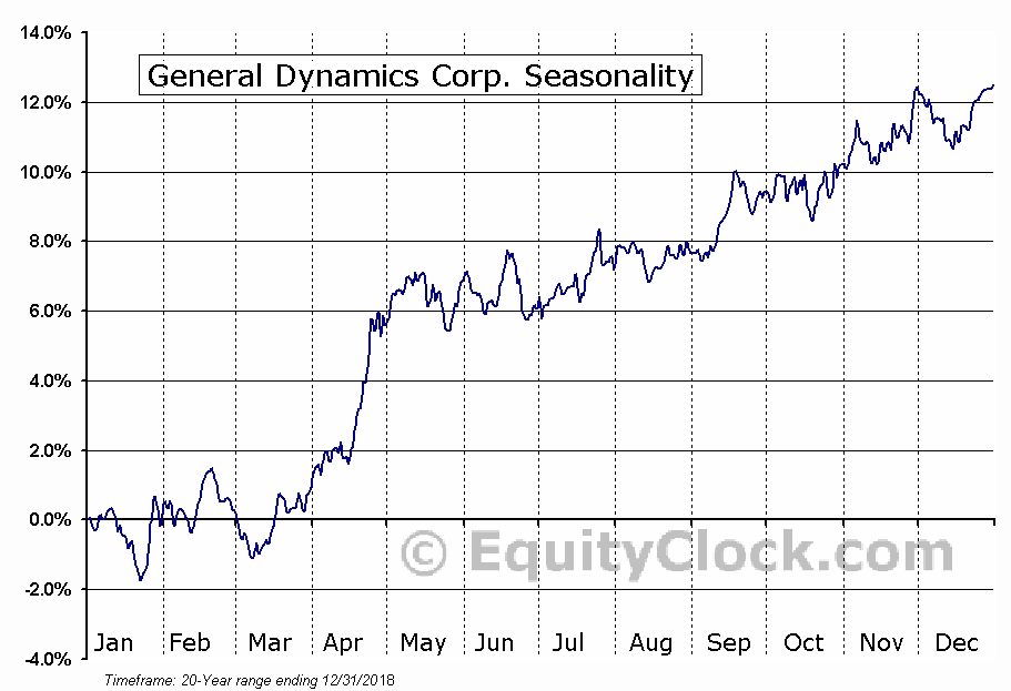General Dynamics Corporation  (NYSE:GD) Seasonal Chart