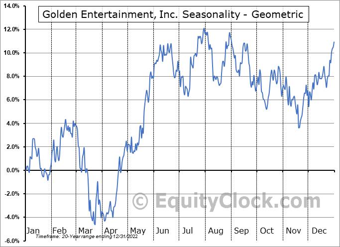 Golden Entertainment, Inc. (NASD:GDEN) Seasonality