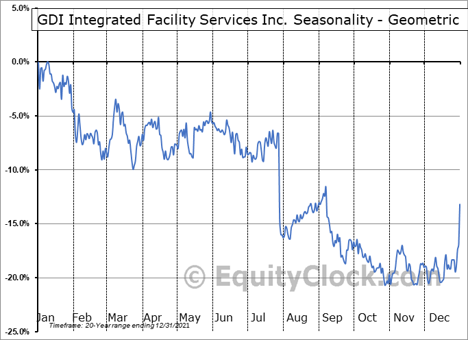 GDI Integrated Facility Services Inc. (TSE:GDI.TO) Seasonality
