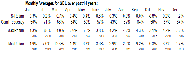 Monthly Seasonal GDL Fund (NYSE:GDL)