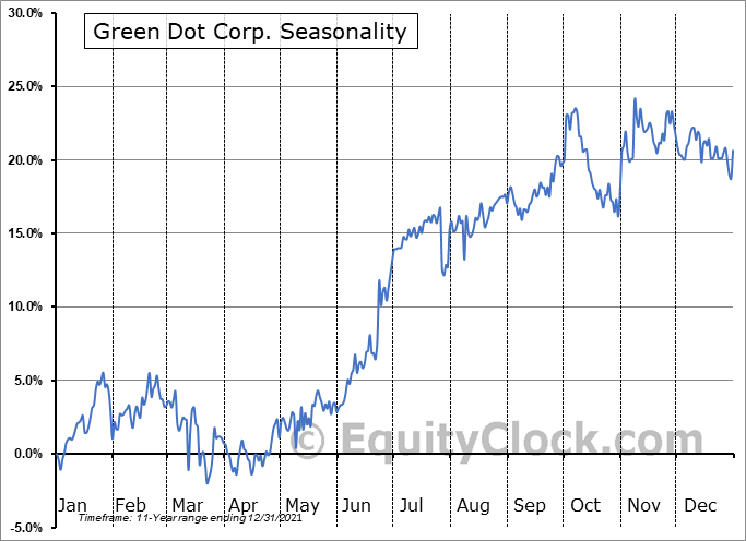Green Dot Corp. (NYSE:GDOT) Seasonality