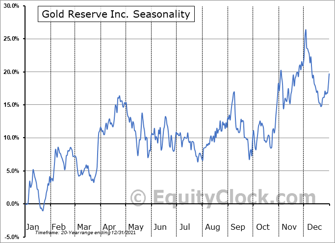 Gold Reserve Inc. (OTCMKT:GDRZF) Seasonality