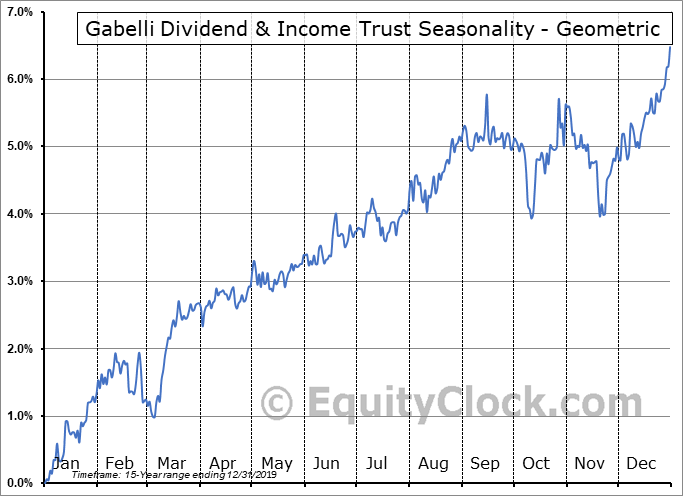 Gabelli Dividend & Income Trust (NYSE:GDV/PA) Seasonality