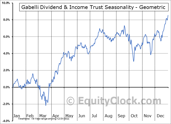 Gabelli Dividend & Income Trust (NYSE:GDV) Seasonality