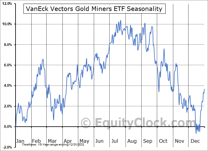 VanEck Vectors Gold Miners ETF (NYSE:GDX) Seasonality