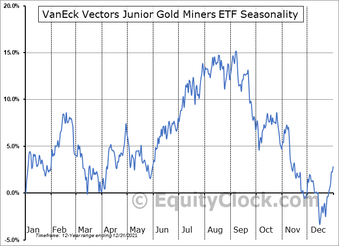 Vaneck Vectors Junior Gold Miners Etf Nyse Gdxj Seasonal Chart Equity Clock